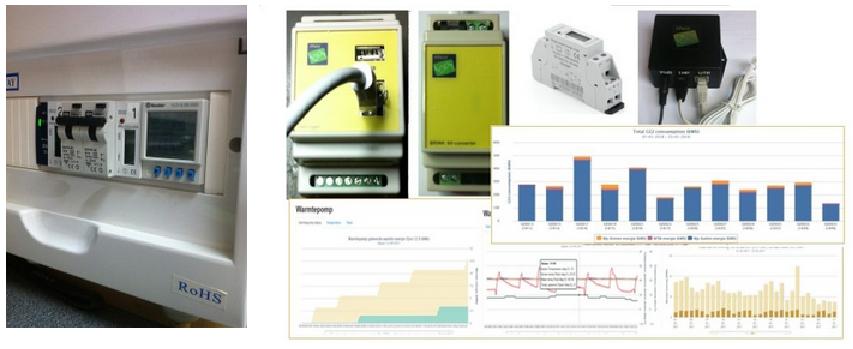 Energie monitoring